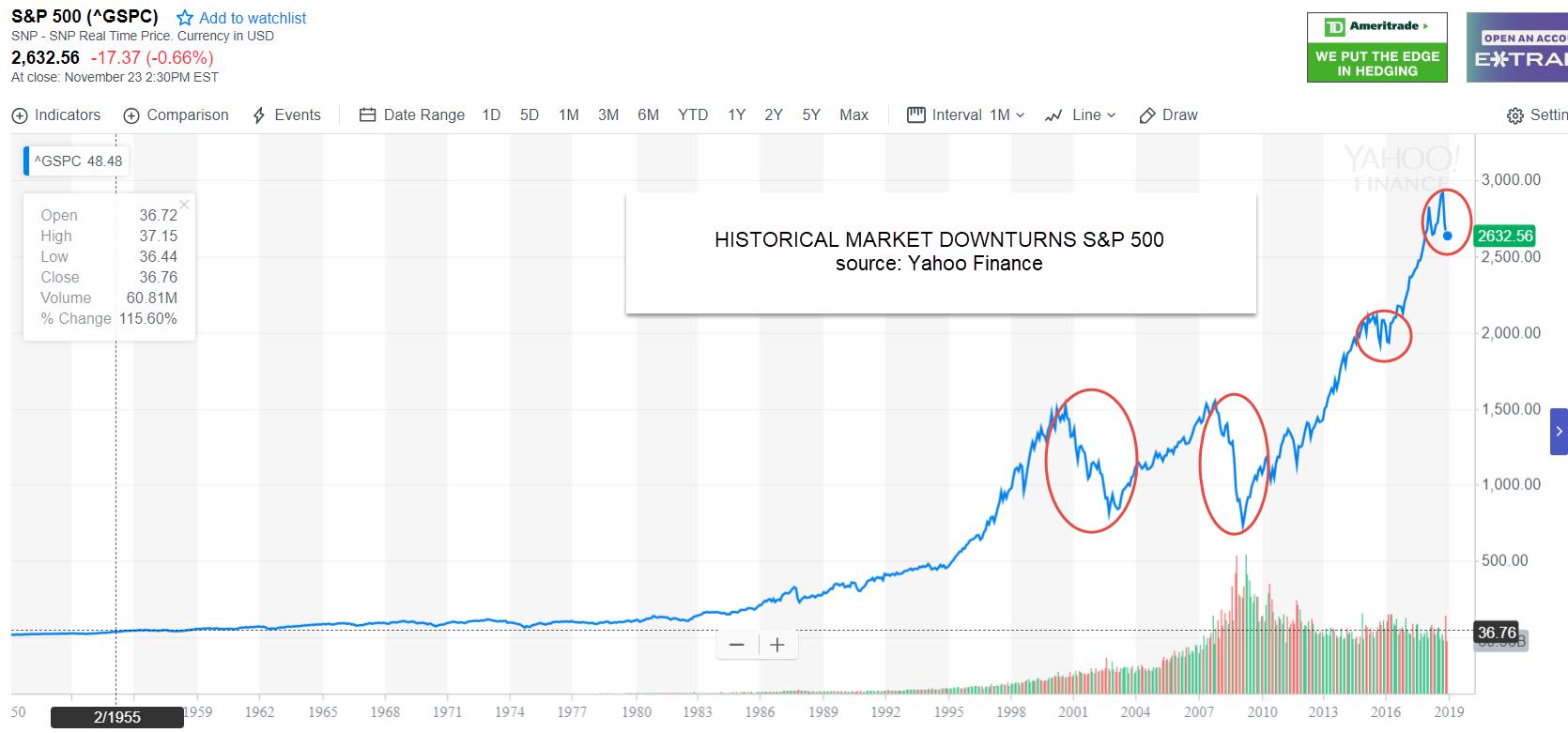 downturns in stock market