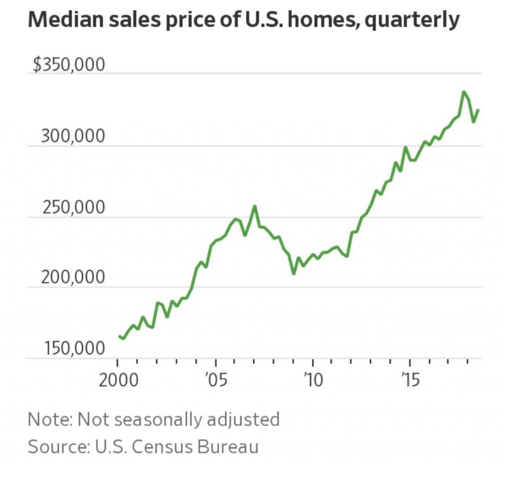 housing prices on average