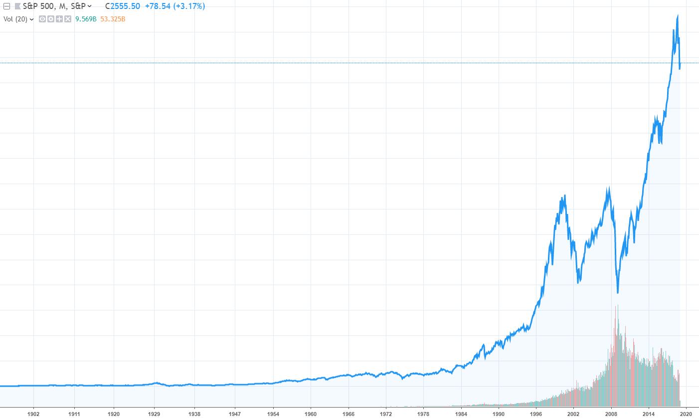 historical returns stock market
