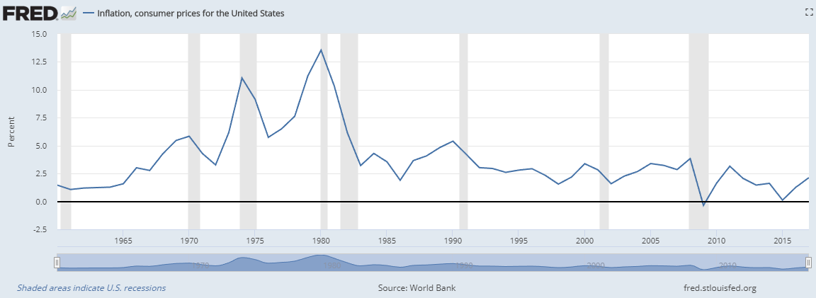 fred inflation data